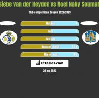 Siebe van der Heyden vs Noel Naby Soumah h2h player stats