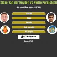 Siebe van der Heyden vs Pietro Perdichizzi h2h player stats