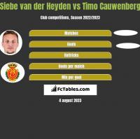 Siebe van der Heyden vs Timo Cauwenberg h2h player stats