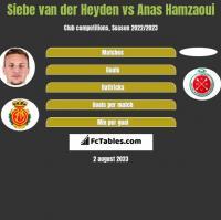 Siebe van der Heyden vs Anas Hamzaoui h2h player stats