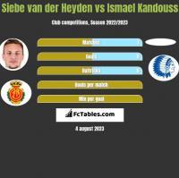 Siebe van der Heyden vs Ismael Kandouss h2h player stats