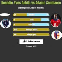 Kouadio-Yves Dabila vs Adama Soumaoro h2h player stats
