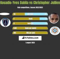 Kouadio-Yves Dabila vs Christopher Jullien h2h player stats
