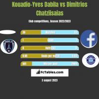 Kouadio-Yves Dabila vs Dimitrios Chatziisaias h2h player stats
