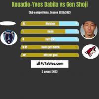 Kouadio-Yves Dabila vs Gen Shoji h2h player stats