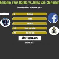 Kouadio-Yves Dabila vs Jules van Cleemput h2h player stats