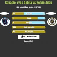 Kouadio-Yves Dabila vs Kelvin Adou h2h player stats
