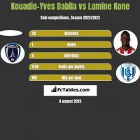 Kouadio-Yves Dabila vs Lamine Kone h2h player stats