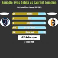 Kouadio-Yves Dabila vs Laurent Lemoine h2h player stats
