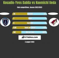 Kouadio-Yves Dabila vs Naomichi Ueda h2h player stats