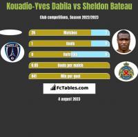 Kouadio-Yves Dabila vs Sheldon Bateau h2h player stats