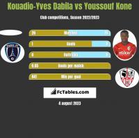 Kouadio-Yves Dabila vs Youssouf Kone h2h player stats