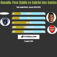 Kouadio-Yves Dabila vs Gabriel dos Santos h2h player stats