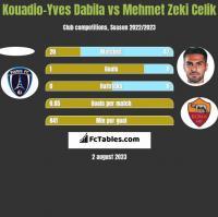Kouadio-Yves Dabila vs Mehmet Zeki Celik h2h player stats