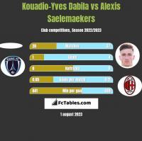 Kouadio-Yves Dabila vs Alexis Saelemaekers h2h player stats
