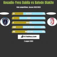 Kouadio-Yves Dabila vs Bafode Diakite h2h player stats