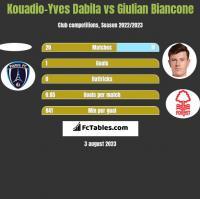 Kouadio-Yves Dabila vs Giulian Biancone h2h player stats