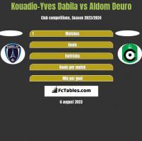 Kouadio-Yves Dabila vs Aldom Deuro h2h player stats