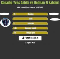 Kouadio-Yves Dabila vs Hotman El Kababri h2h player stats