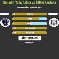 Kouadio-Yves Dabila vs Killian Sardella h2h player stats
