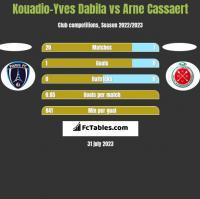 Kouadio-Yves Dabila vs Arne Cassaert h2h player stats