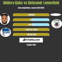 Chidera Ejuke vs Aleksandr Lomovitski h2h player stats