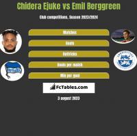 Chidera Ejuke vs Emil Berggreen h2h player stats