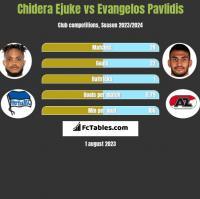 Chidera Ejuke vs Evangelos Pavlidis h2h player stats