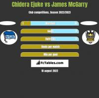 Chidera Ejuke vs James McGarry h2h player stats
