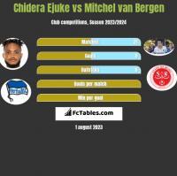 Chidera Ejuke vs Mitchel van Bergen h2h player stats