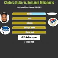 Chidera Ejuke vs Nemanja Mihajlovic h2h player stats