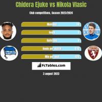 Chidera Ejuke vs Nikola Vlasic h2h player stats