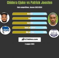 Chidera Ejuke vs Patrick Joosten h2h player stats