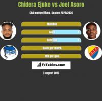 Chidera Ejuke vs Joel Asoro h2h player stats