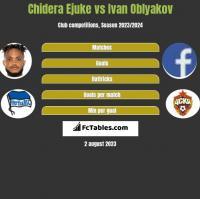 Chidera Ejuke vs Ivan Oblyakov h2h player stats