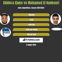 Chidera Ejuke vs Mohamed El Hankouri h2h player stats