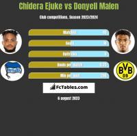 Chidera Ejuke vs Donyell Malen h2h player stats