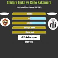Chidera Ejuke vs Keito Nakamura h2h player stats