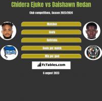 Chidera Ejuke vs Daishawn Redan h2h player stats