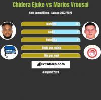 Chidera Ejuke vs Marios Vrousai h2h player stats
