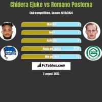 Chidera Ejuke vs Romano Postema h2h player stats
