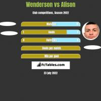 Wenderson vs Alison h2h player stats