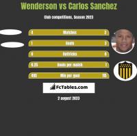 Wenderson vs Carlos Sanchez h2h player stats
