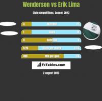 Wenderson vs Erik Lima h2h player stats