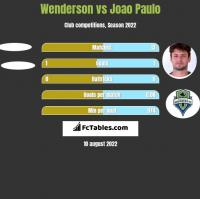 Wenderson vs Joao Paulo h2h player stats
