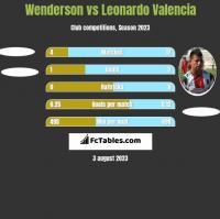 Wenderson vs Leonardo Valencia h2h player stats