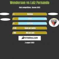Wenderson vs Luiz Fernando h2h player stats