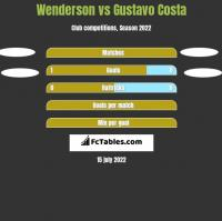 Wenderson vs Gustavo Costa h2h player stats