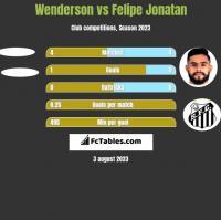 Wenderson vs Felipe Jonatan h2h player stats