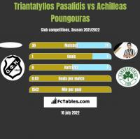 Triantafyllos Pasalidis vs Achilleas Poungouras h2h player stats